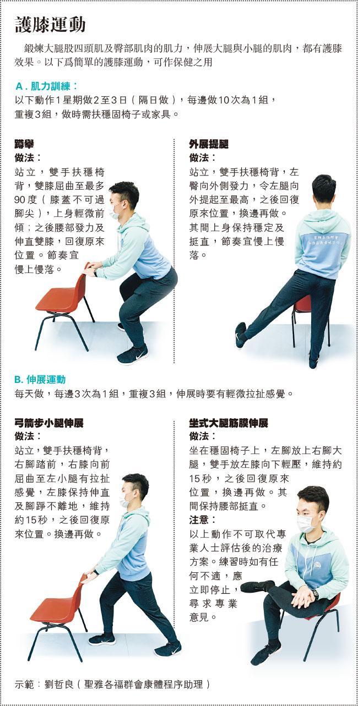 運動錯姿勢 肌力不足損關節 護膝四招 練肌伸展