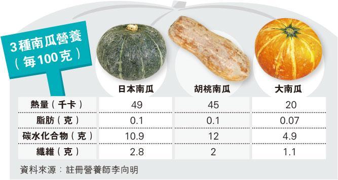 Halloween南瓜最低卡 護眼低脂 多吃皮膚變黃 附食譜:3款南瓜有營菜單 前菜主菜甜品有齊
