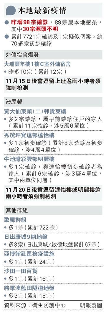 社區檢測|豐年樓外傭感染群組累計12人染疫 全港外傭可免費新冠病毒檢測 張竹君:有病徵者應即求醫(附19間社區檢測中心名單、網上預約)