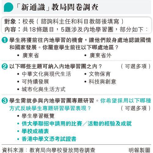新通識內地考察 成績或列證書 問學校「反映學生學習表現」方式 列4選擇