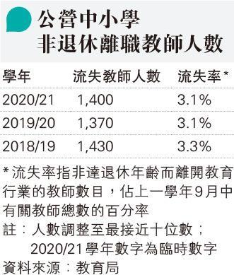 官津小學離職教師增5% 局方:浮動常見 流失率大致平穩