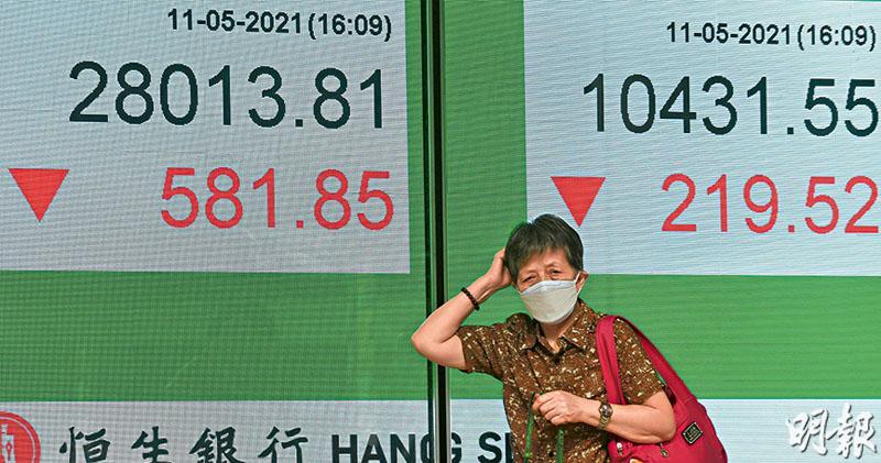 隔晚美股科技股下跌,拖累亞太區股市昨日下挫,恒指一度跌穿28000點,失守100天線,國指挫逾2%,跌穿250天線。(劉焌陶攝)