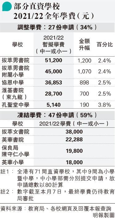 暫六成直資校凍結學費 三成申調整 男拔加2%