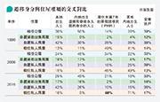 陳元通、李思名:遷移身分與住屋權屬:探討新移民在香港住屋方面被優待的迷思