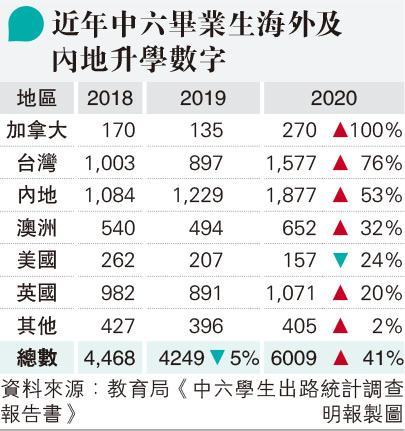 中六生離港升學去年增四成 7人中1人負笈 最多人去內地台灣