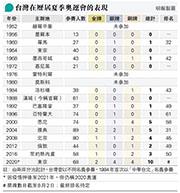 筆陣:中華台北的奧運表現  為何突飛猛進?/文:沈旭暉