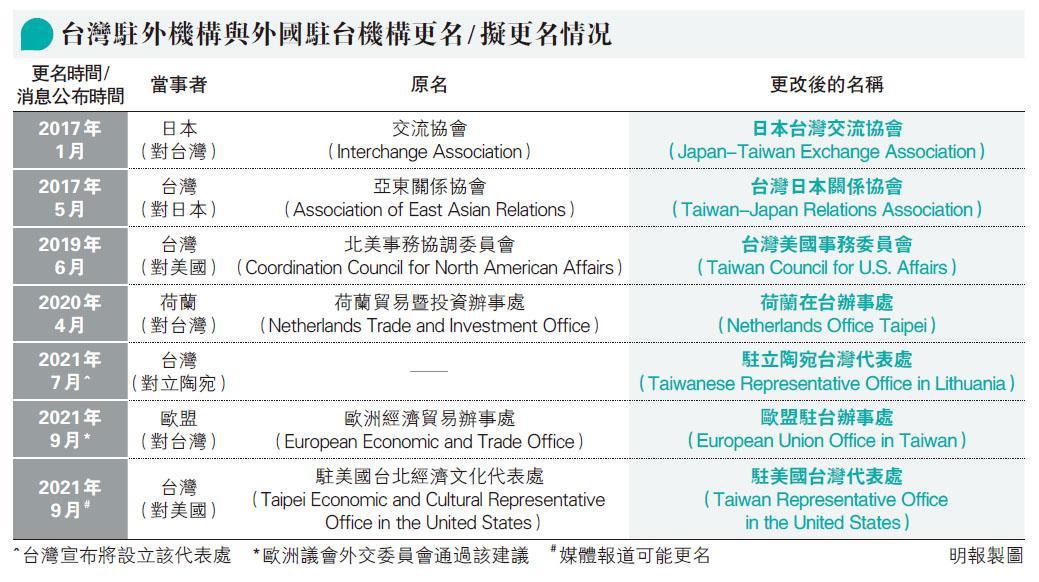 筆陣:北京為何無力阻止邦交國強化與台灣的關係?——當「台灣」正名的骨牌效應繼續發酵之後……/文:林泉忠